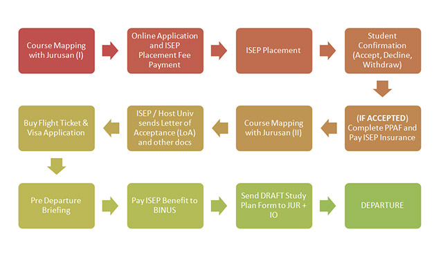 ISEP_Exchange_Procedure