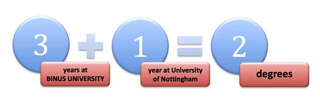 BINUS UNIVERSITY, University of Nottingham, Twinning, UK, British